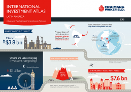 Infographic print for Cushman and Wakefield
